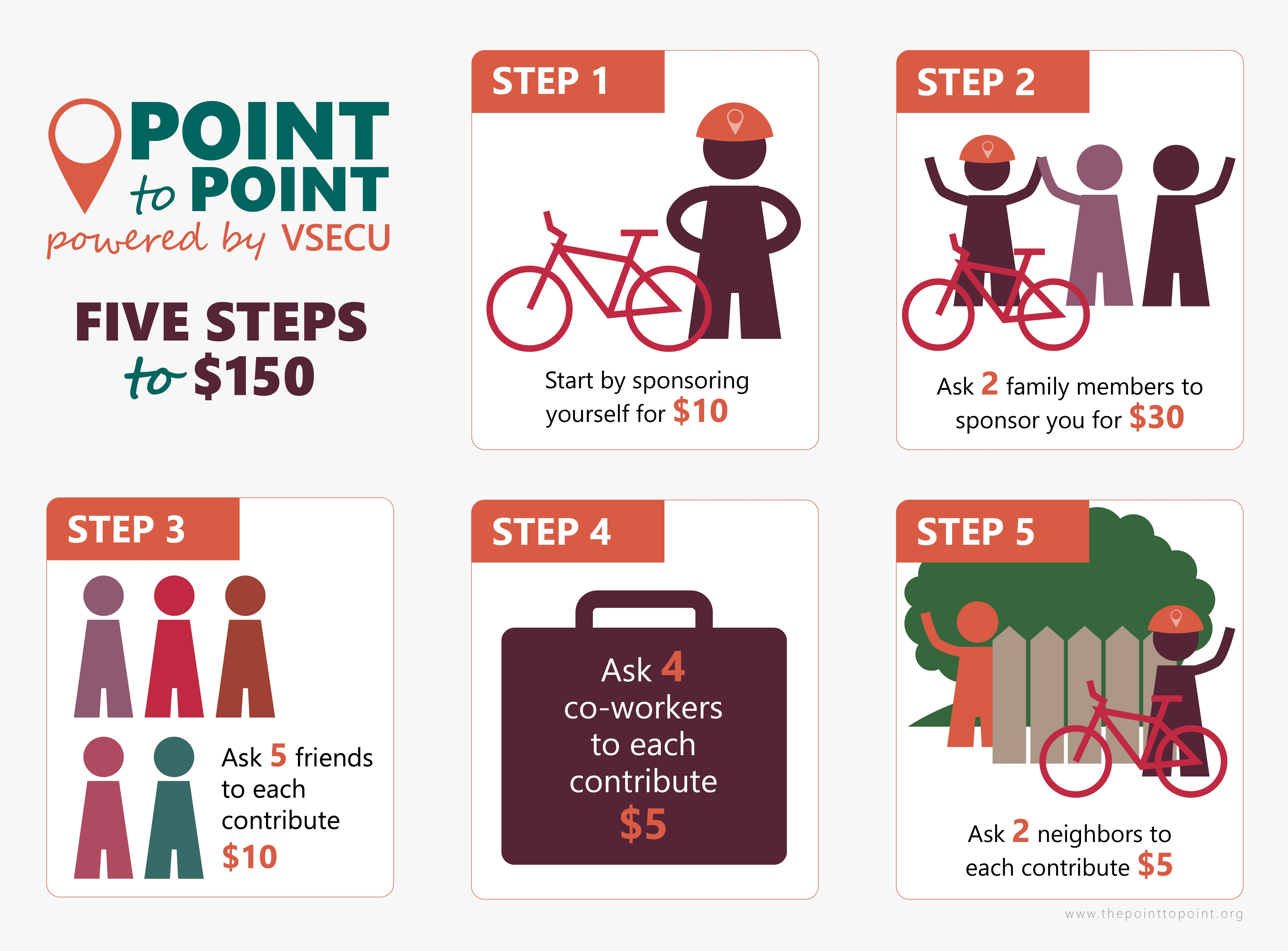 The Point to Point, powered by VSECU Five Steps to Fundraising $150